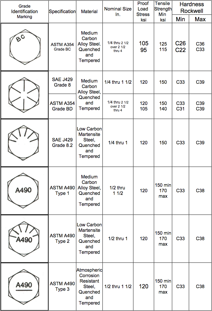 Bolt head markings chart zero products inc fastener identification marking for bolts nvjuhfo Images