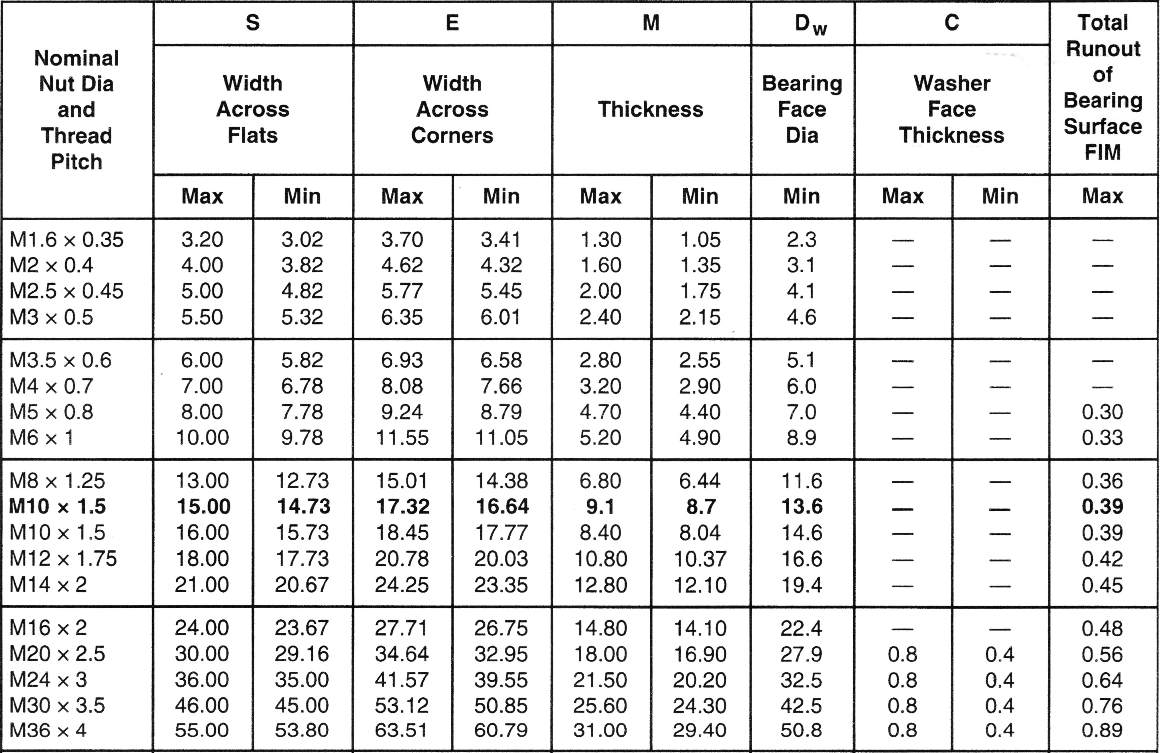 Metric Hex Nut Size Chart - 0425