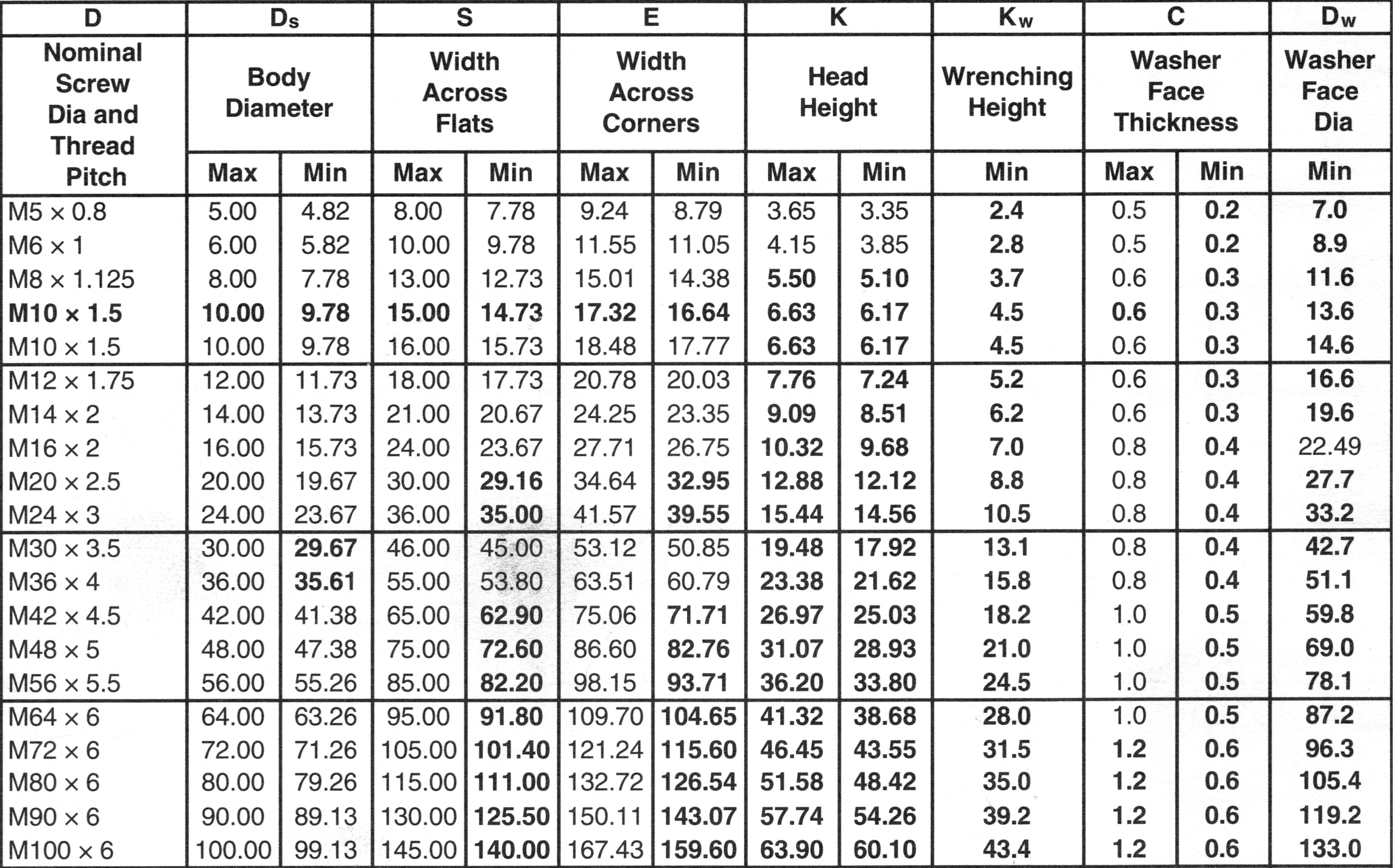 metric bolt size chart: Metric finished hex bolts zero products inc