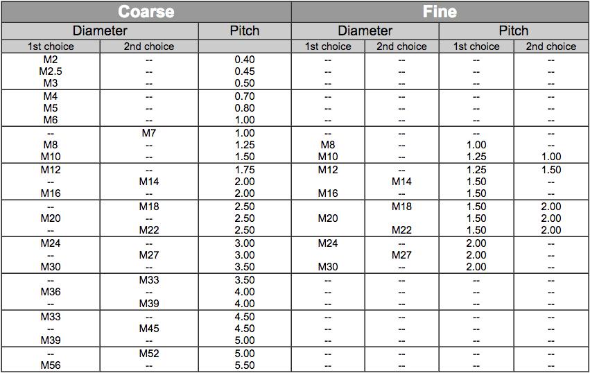 bolt thread size chart pdf