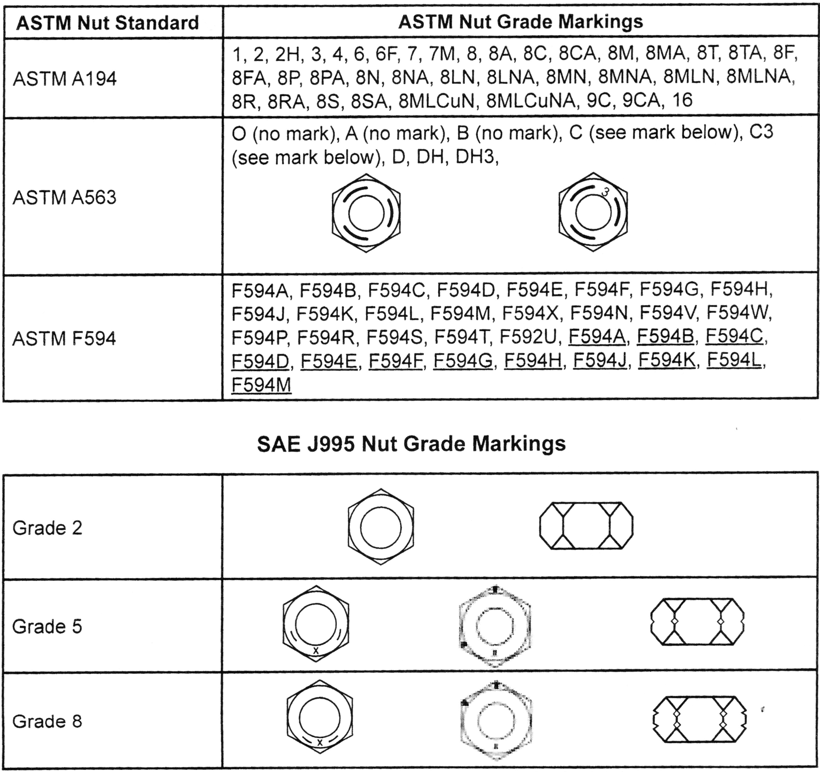 Nail Identification Chart: Nut Head Marking Chart